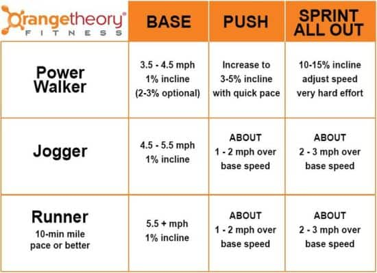 base, push, all-out at orange theory